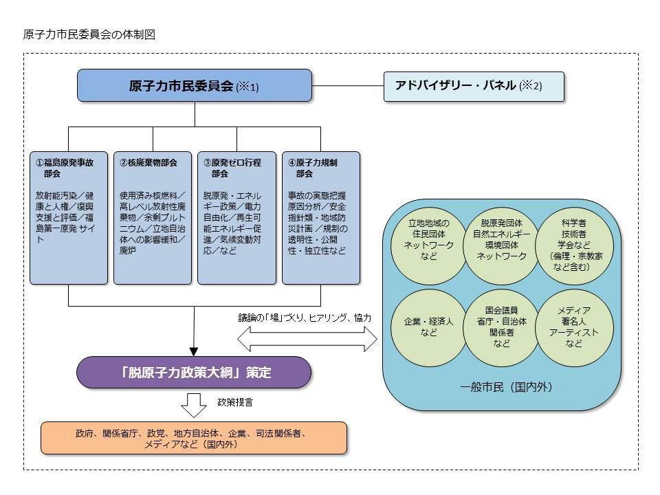 原子力市民委員会の体制図